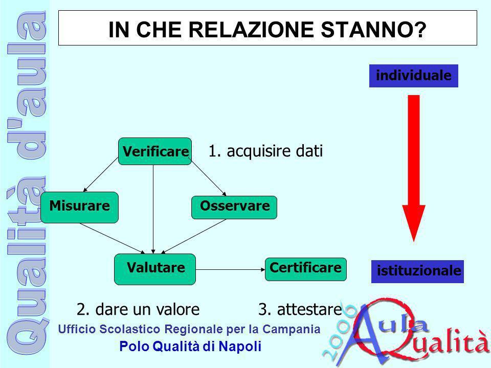 Ufficio Scolastico Regionale per la Campania Polo Qualità di Napoli IN CHE RELAZIONE STANNO? Misurare Verificare Osservare ValutareCertificare 3. atte