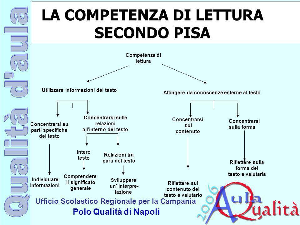 Ufficio Scolastico Regionale per la Campania Polo Qualità di Napoli LA COMPETENZA DI LETTURA SECONDO PISA Competenza di lettura Utilizzare informazion