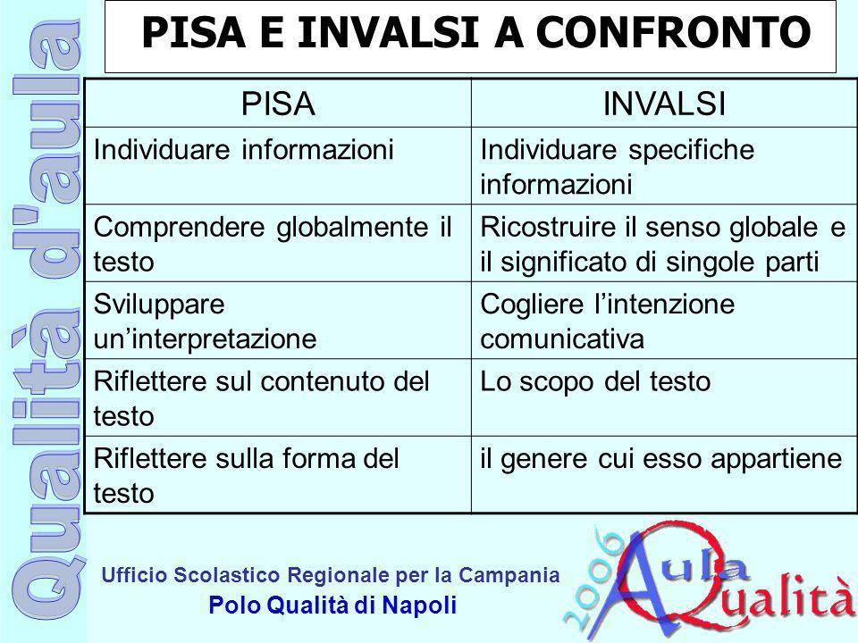 Ufficio Scolastico Regionale per la Campania Polo Qualità di Napoli PISA E INVALSI A CONFRONTO PISAINVALSI Individuare informazioniIndividuare specifi