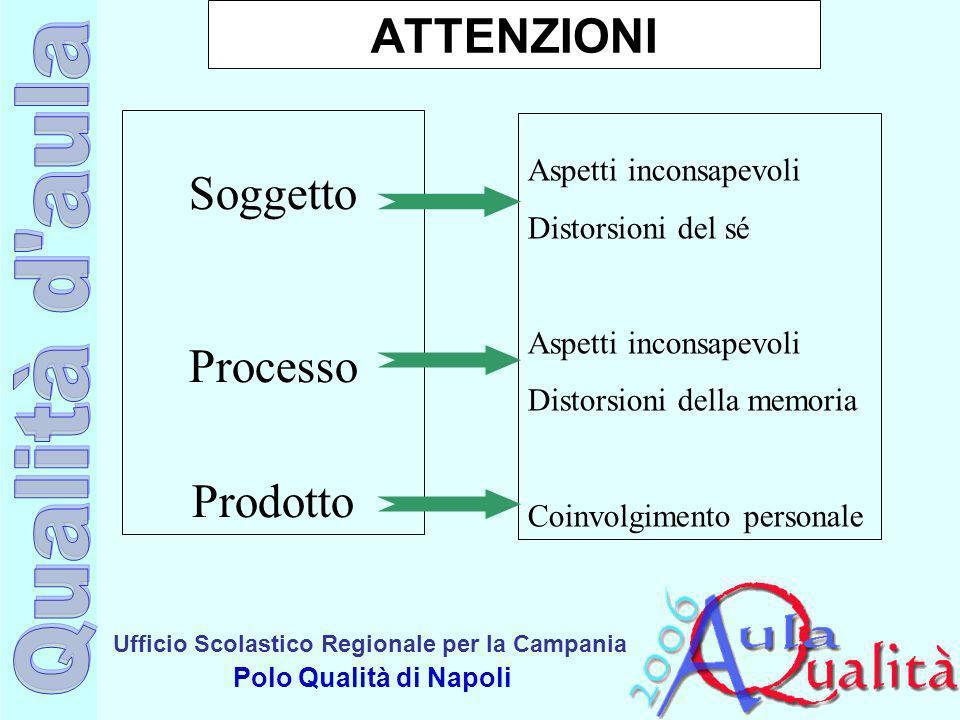 Ufficio Scolastico Regionale per la Campania Polo Qualità di Napoli ATTENZIONI Soggetto Processo Prodotto Aspetti inconsapevoli Distorsioni del sé Asp