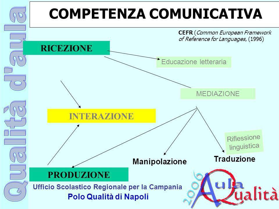 Ufficio Scolastico Regionale per la Campania Polo Qualità di Napoli Riflessione linguistica RICEZIONE INTERAZIONE PRODUZIONE Educazione letteraria Man