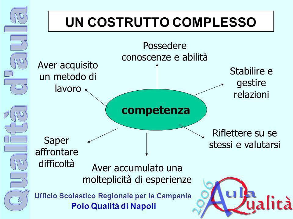 Ufficio Scolastico Regionale per la Campania Polo Qualità di Napoli UN COSTRUTTO COMPLESSO Aver acquisito un metodo di lavoro Saper affrontare diffico