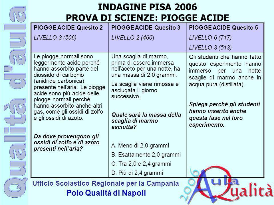 Ufficio Scolastico Regionale per la Campania Polo Qualità di Napoli PIOGGE ACIDE Quesito 2 LIVELLO 3 (506) PIOGGE ACIDE Quesito 3 LIVELLO 2 (460) PIOG