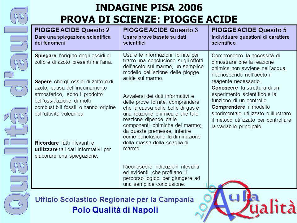 Ufficio Scolastico Regionale per la Campania Polo Qualità di Napoli PIOGGE ACIDE Quesito 2 Dare una spiegazione scientifica dei fenomeni PIOGGE ACIDE