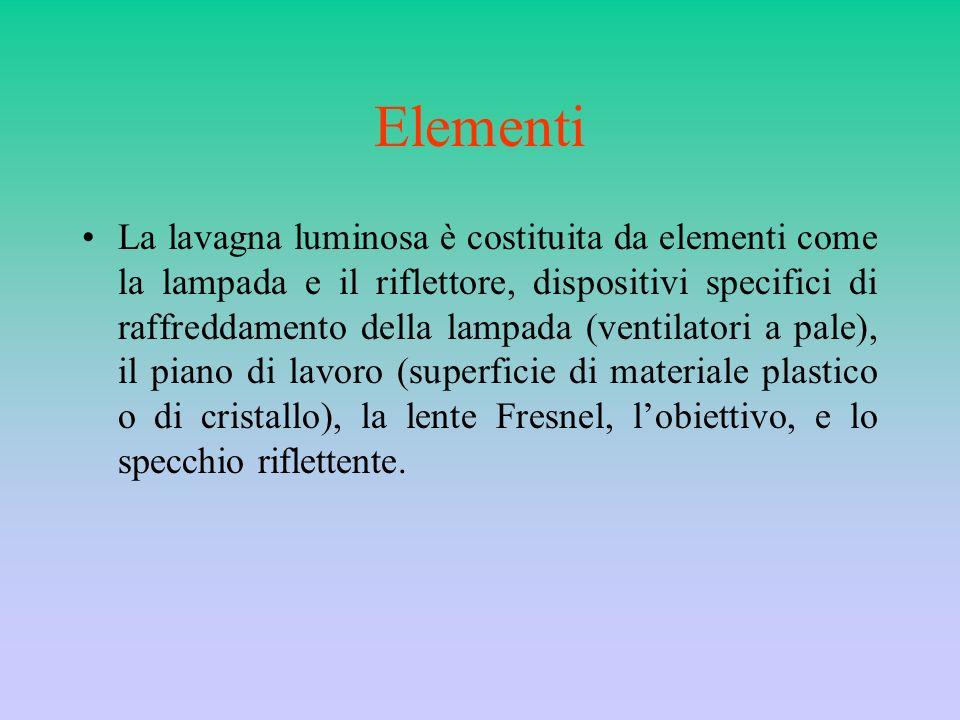 Elementi La lavagna luminosa è costituita da elementi come la lampada e il riflettore, dispositivi specifici di raffreddamento della lampada (ventilat