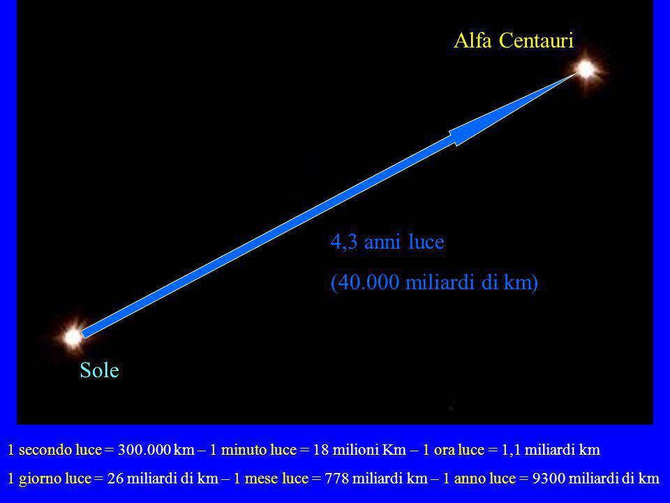 8 minuti luce 43 minuti luce 5,5 ore luce Plutone Giove Terra 4,3 anni luce (40.000 miliardi di km) Sole Alfa Centauri 1 secondo luce = 300.000 km – 1