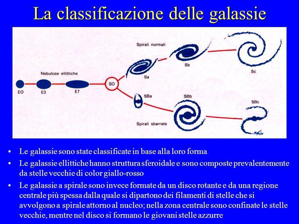 La classificazione delle galassie Le galassie sono state classificate in base alla loro forma Le galassie ellittiche hanno struttura sferoidale e sono