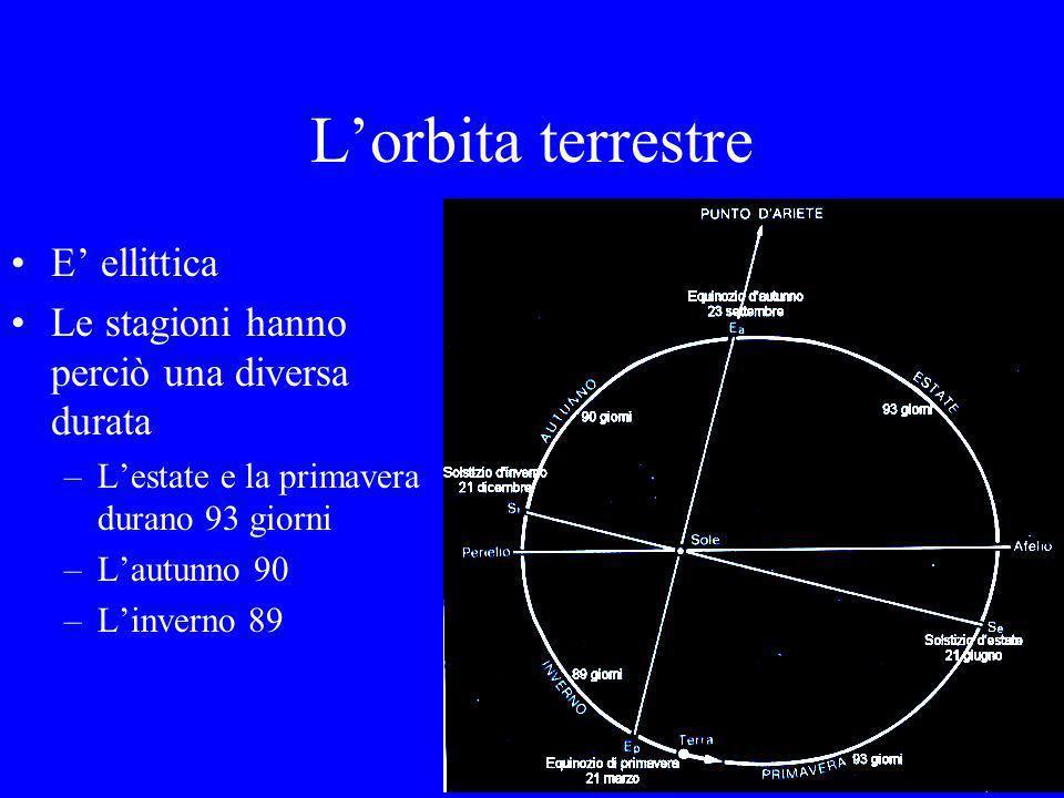 Lorbita terrestre E ellittica Le stagioni hanno perciò una diversa durata –Lestate e la primavera durano 93 giorni –Lautunno 90 –Linverno 89