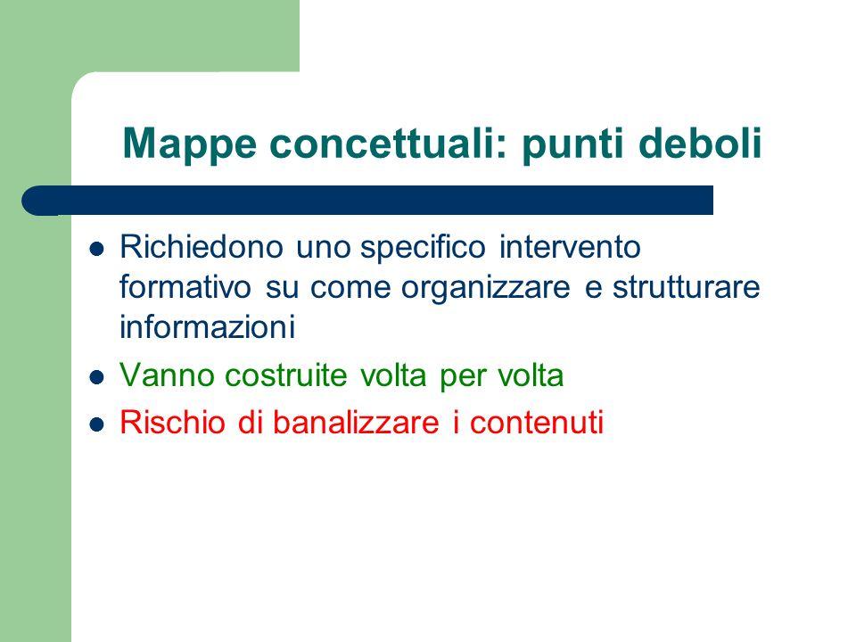 Mappe concettuali: punti deboli Richiedono uno specifico intervento formativo su come organizzare e strutturare informazioni Vanno costruite volta per