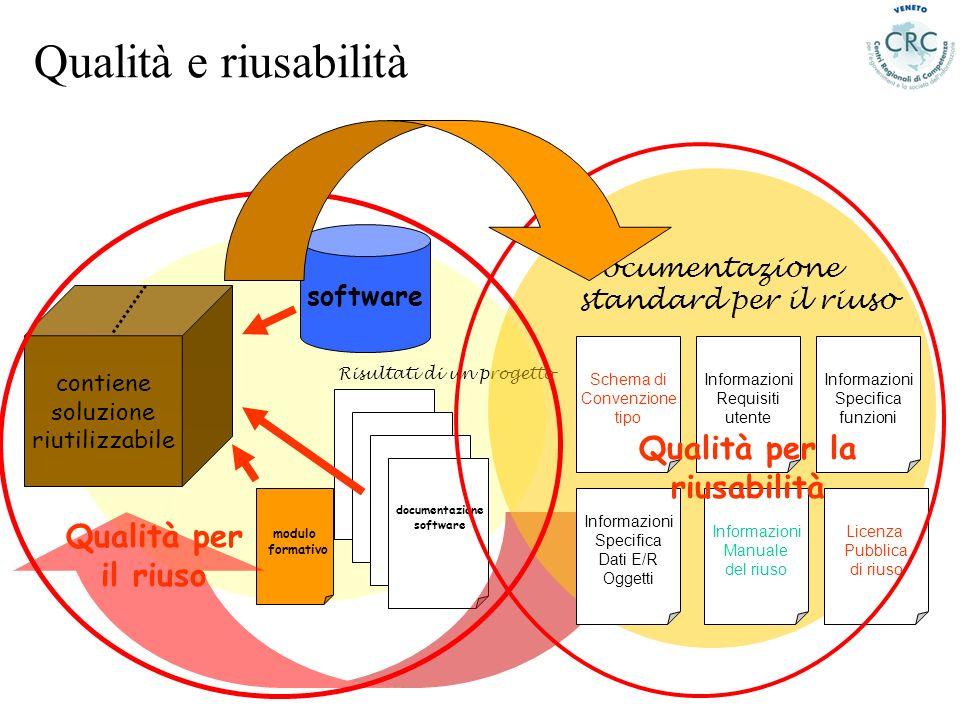 Qualità e riusabilità modulo formativo contiene soluzione riutilizzabile software documentazione software Risultati di un progetto Documentazione stan