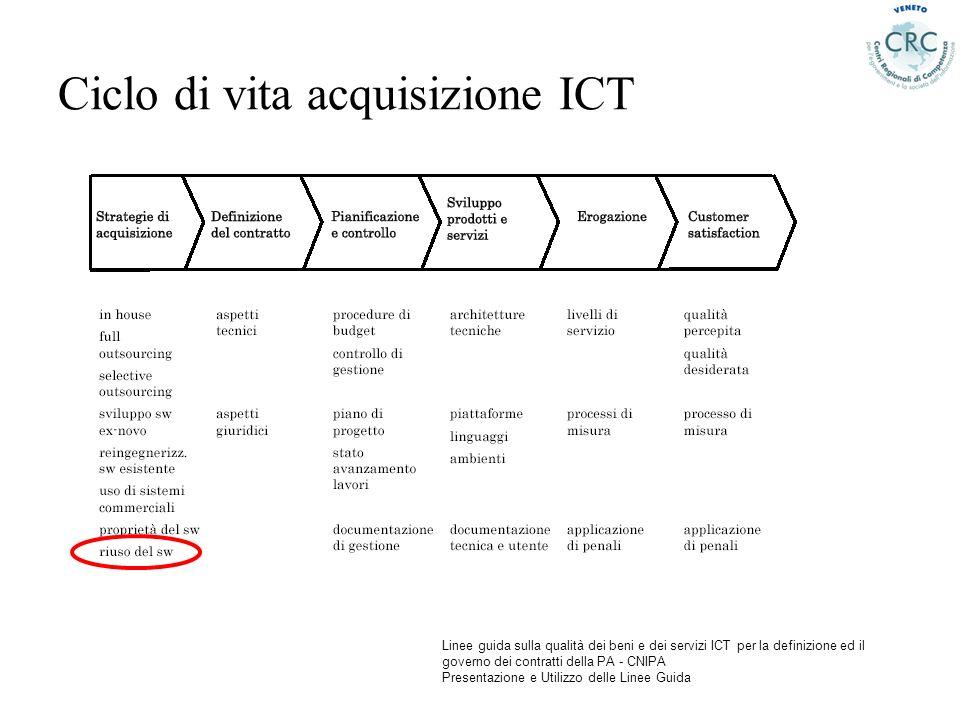 Ciclo di vita acquisizione ICT Linee guida sulla qualità dei beni e dei servizi ICT per la definizione ed il governo dei contratti della PA - CNIPA Pr