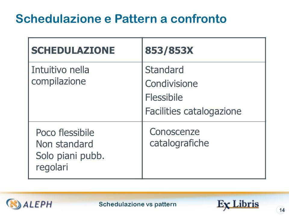 Schedulazione vs pattern 14 SCHEDULAZIONE853/853X Intuitivo nella compilazione Standard Condivisione Flessibile Facilities catalogazione Schedulazione e Pattern a confronto Poco flessibile Non standard Solo piani pubb.