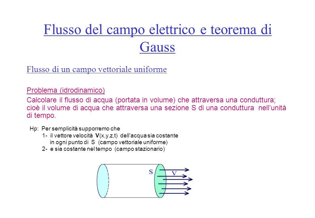 Il flusso del campo elettrico attraverso una superficie chiusa qualsiasi S, è uguale alla somma algebrica di tutte e sole le cariche contenute allinterno della superficie diviso la costante dielettrica del mezzo: Teorema di GAUSS