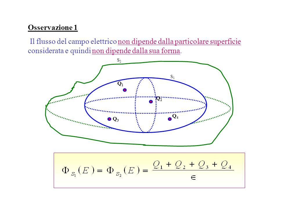 Il flusso del campo elettrico attraverso una superficie chiusa qualsiasi S, è uguale alla somma algebrica di tutte e sole le cariche contenute allinte