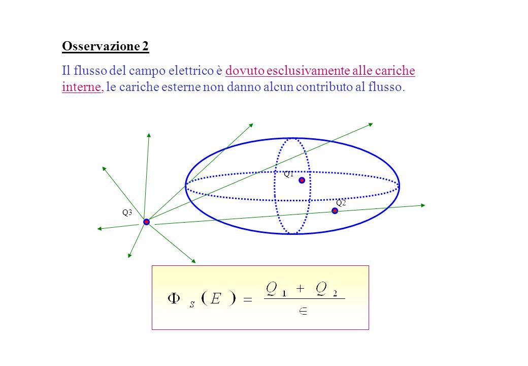 Osservazione 1 Il flusso del campo elettrico non dipende dalla particolare superficie considerata e quindi non dipende dalla sua forma. S2S2 S1S1 Q4Q4