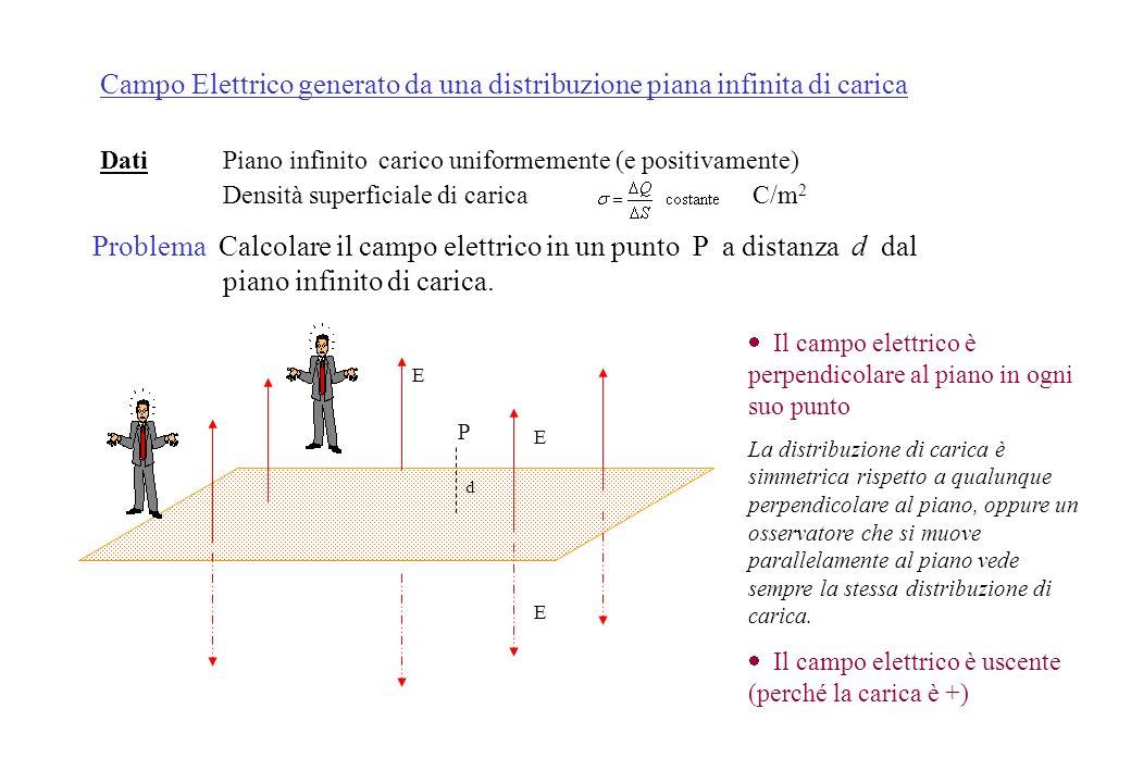 applicando invece il teorema di Gauss avremo: e poiché i due flussi devono essere uguali avremo: Oss. Il campo elettrico è lo stesso che si avrebbe se