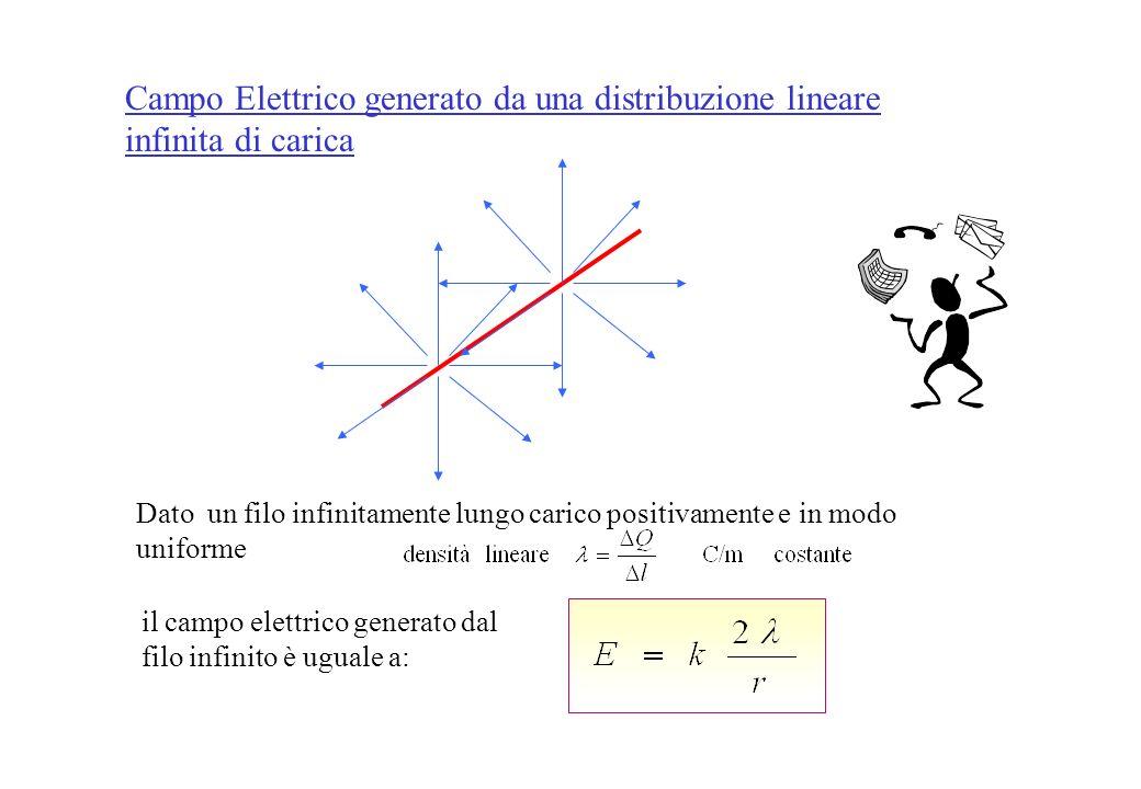 daltronde per il Teor. di Gauss quindi il campo elettrico è uniforme ed ha direzione verso e intensità costanti (in ogni punto dello spazio). e i due