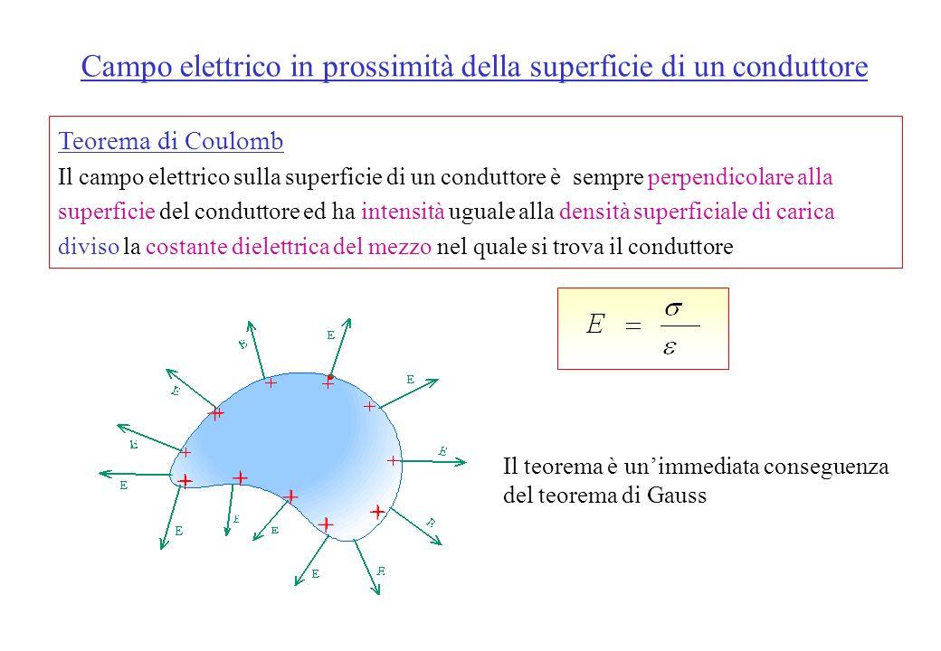Campo Elettrico generato da una distribuzione lineare infinita di carica Dato un filo infinitamente lungo carico positivamente e in modo uniforme il c