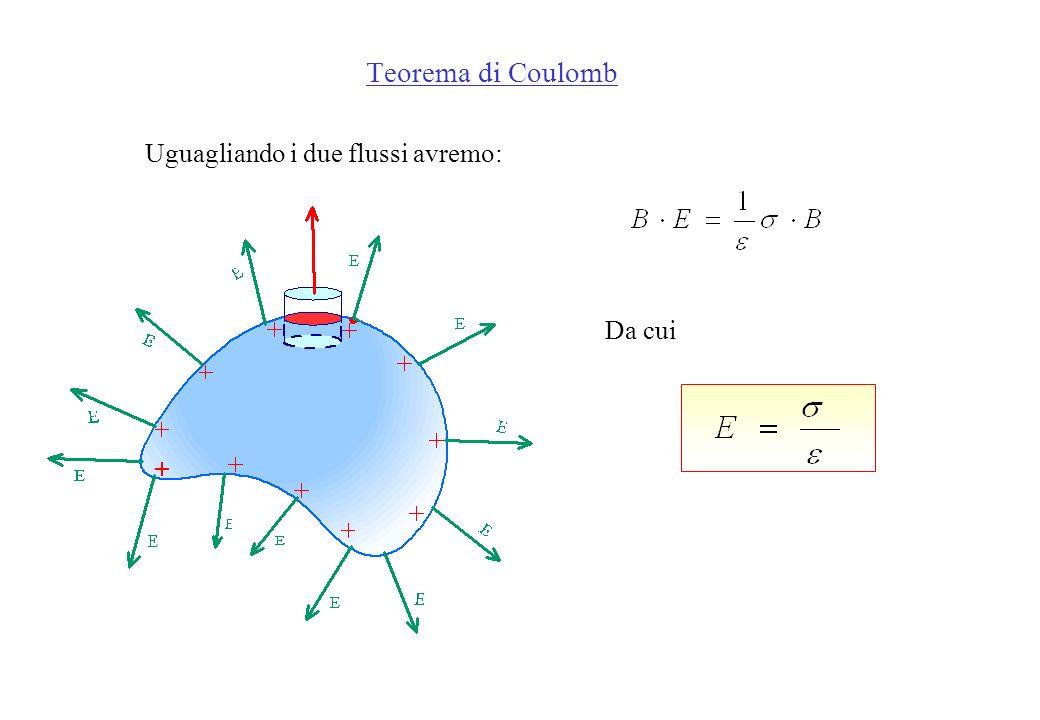 Quindi il flusso totale attraverso il cilindro sarà il prodotto dellarea di base B per il campo E: Calcolo il flusso mediante il teorema di Gauss: Il