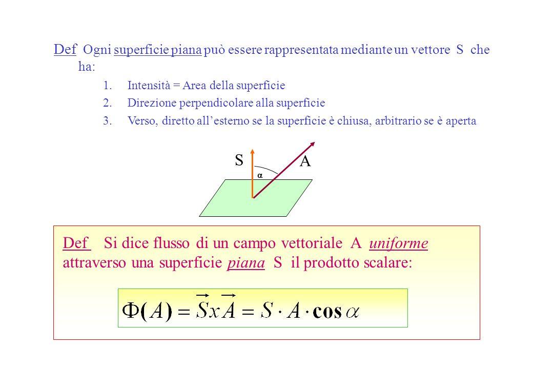 Def Si dice flusso di un campo vettoriale A uniforme attraverso una superficie piana S il prodotto scalare: Def Ogni superficie piana può essere rappresentata mediante un vettore S che ha: 1.Intensità = Area della superficie 2.Direzione perpendicolare alla superficie 3.Verso, diretto allesterno se la superficie è chiusa, arbitrario se è aperta A S