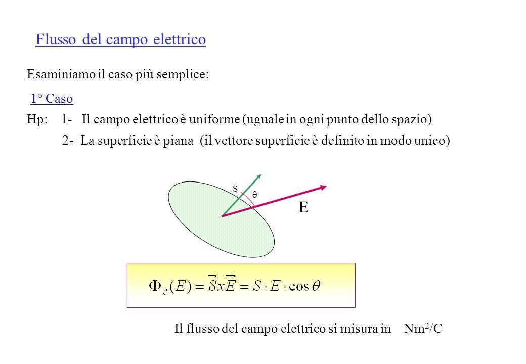 Esaminiamo il caso più semplice: 1° Caso Hp: 1- Il campo elettrico è uniforme (uguale in ogni punto dello spazio) 2- La superficie è piana (il vettore superficie è definito in modo unico) Flusso del campo elettrico Il flusso del campo elettrico si misura in Nm 2 /C S E