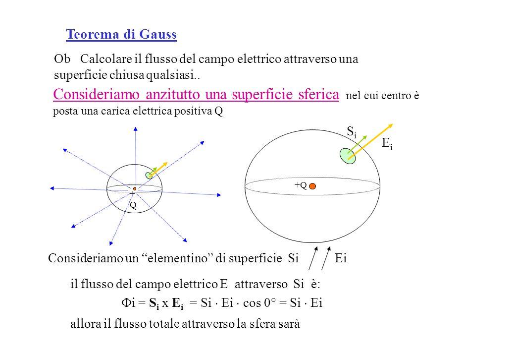 Consideriamo un elementino di superficie Si Ei Ob Calcolare il flusso del campo elettrico attraverso una superficie chiusa qualsiasi..