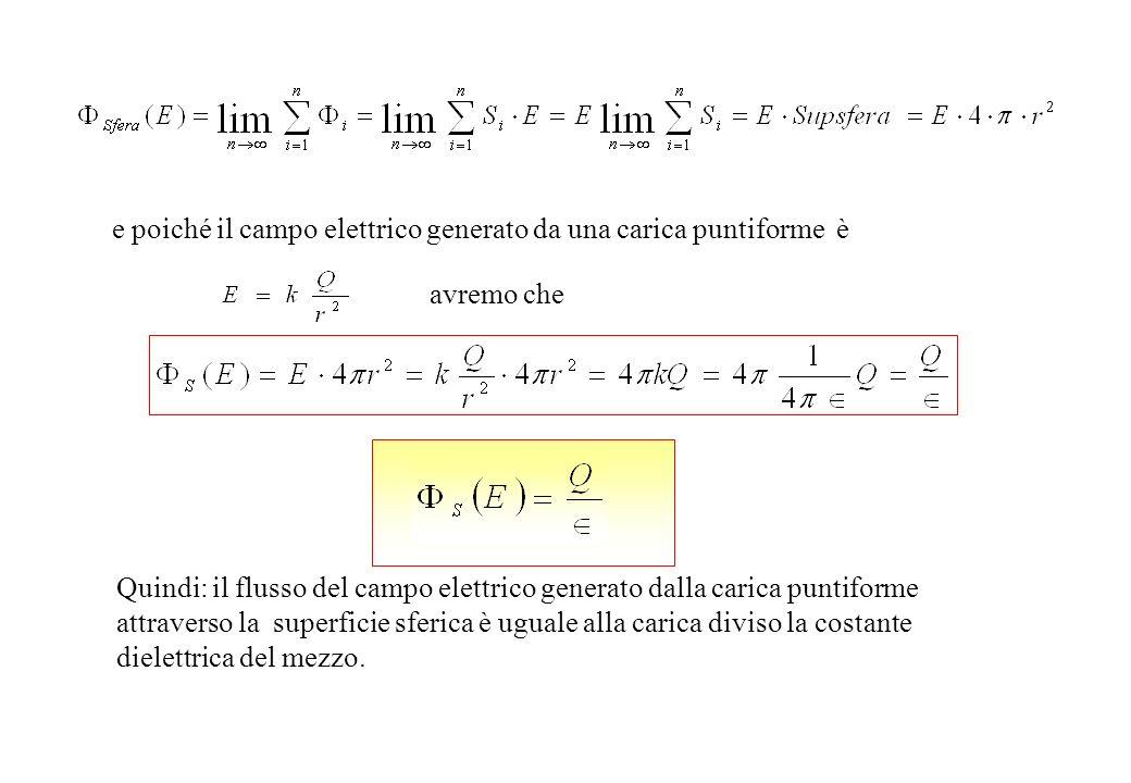 B2 B1 E E E S Campo Elettrico generato da una distribuzione piana infinita di carica quindi il flusso totale è dato da P