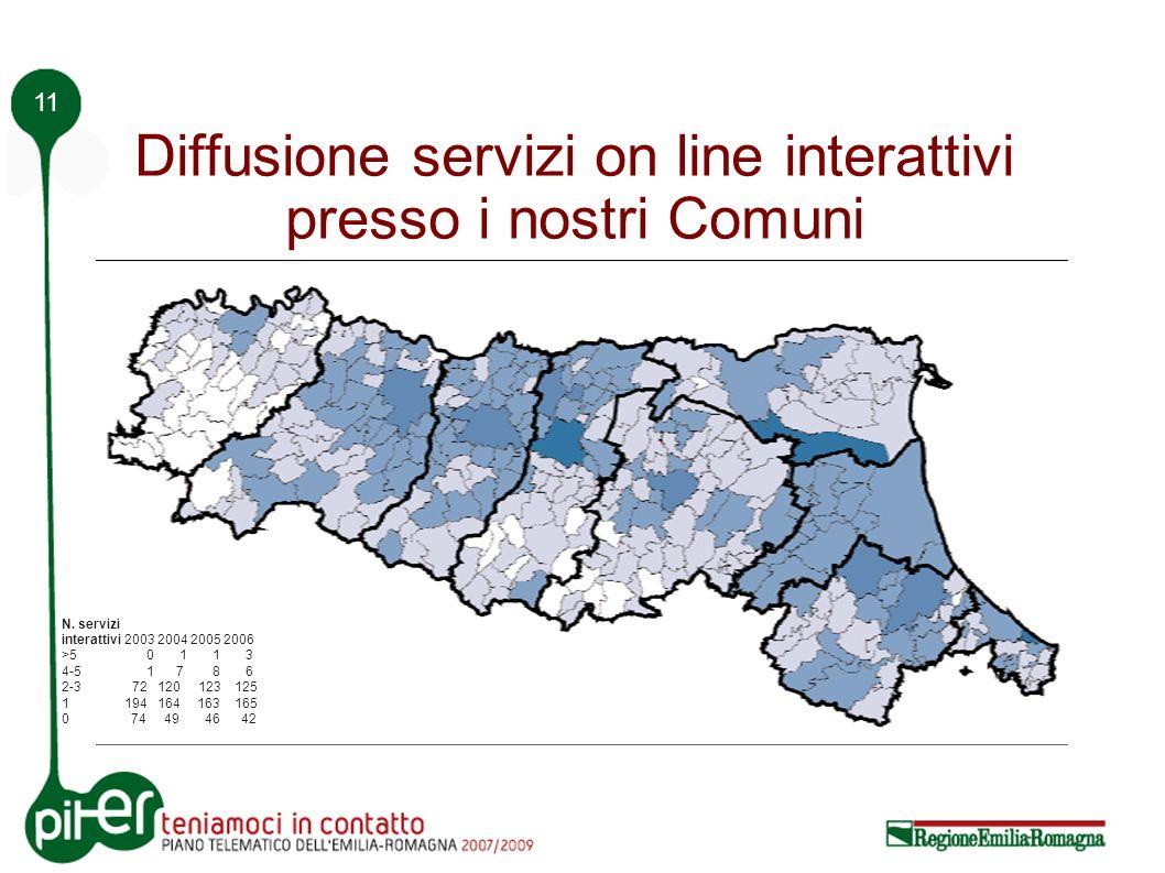 11 Diffusione servizi on line interattivi presso i nostri Comuni N.