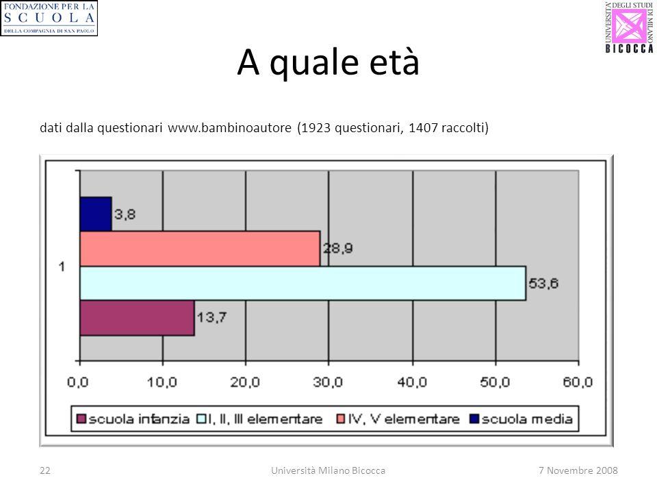 22Università Milano Bicocca7 Novembre 2008 A quale età dati dalla questionari www.bambinoautore (1923 questionari, 1407 raccolti)