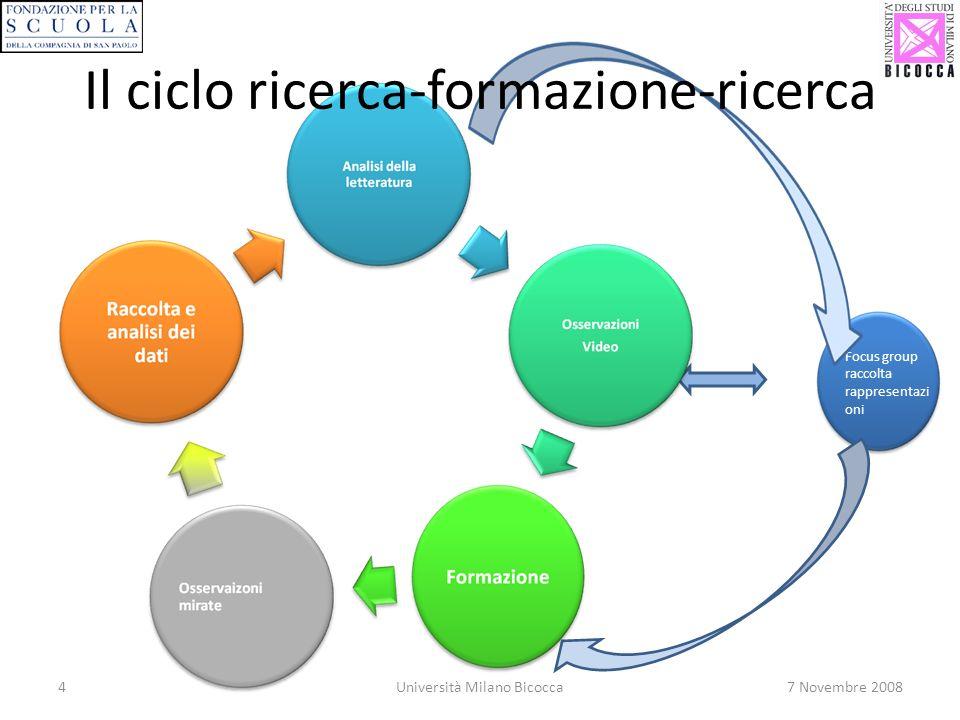 4Università Milano Bicocca7 Novembre 2008 Focus group raccolta rappresentazi oni Il ciclo ricerca-formazione-ricerca