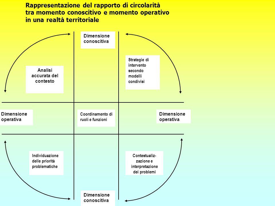 Dimensione conoscitiva Dimensione operativa Dimensione conoscitiva Coordinamento di ruoli e funzioni Analisi accurata del contesto Contestualiz- zazio