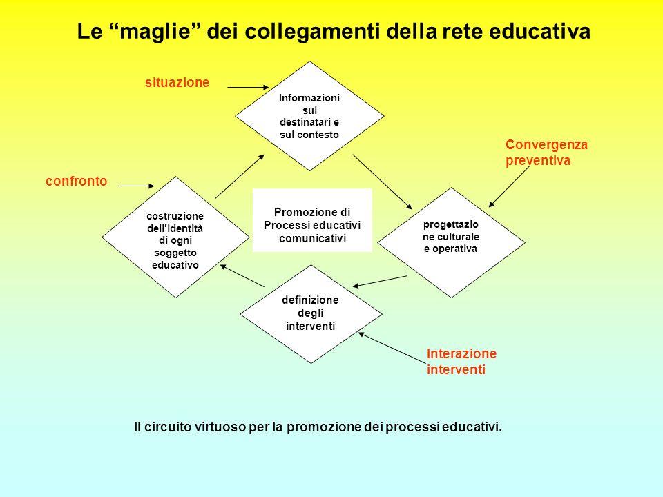Le maglie dei collegamenti della rete educativa Informazioni sui destinatari e sul contesto progettazio ne culturale e operativa costruzione dellident