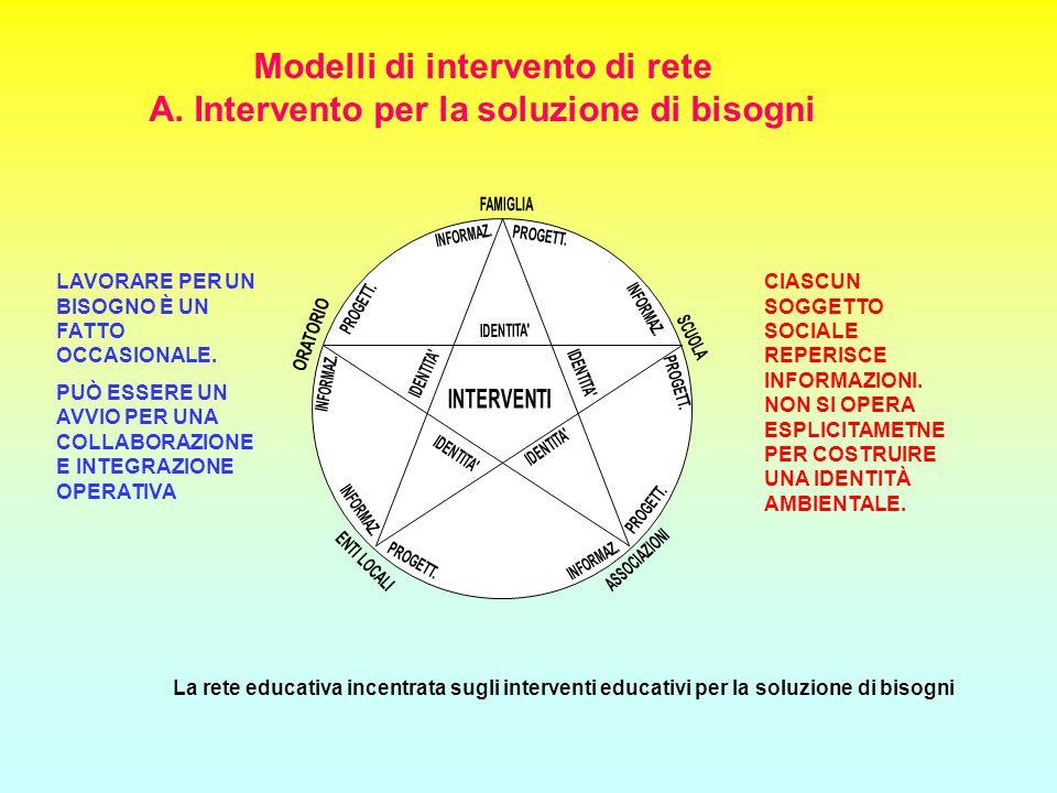 La rete educativa incentrata sugli interventi educativi per la soluzione di bisogni Modelli di intervento di rete A. Intervento per la soluzione di bi