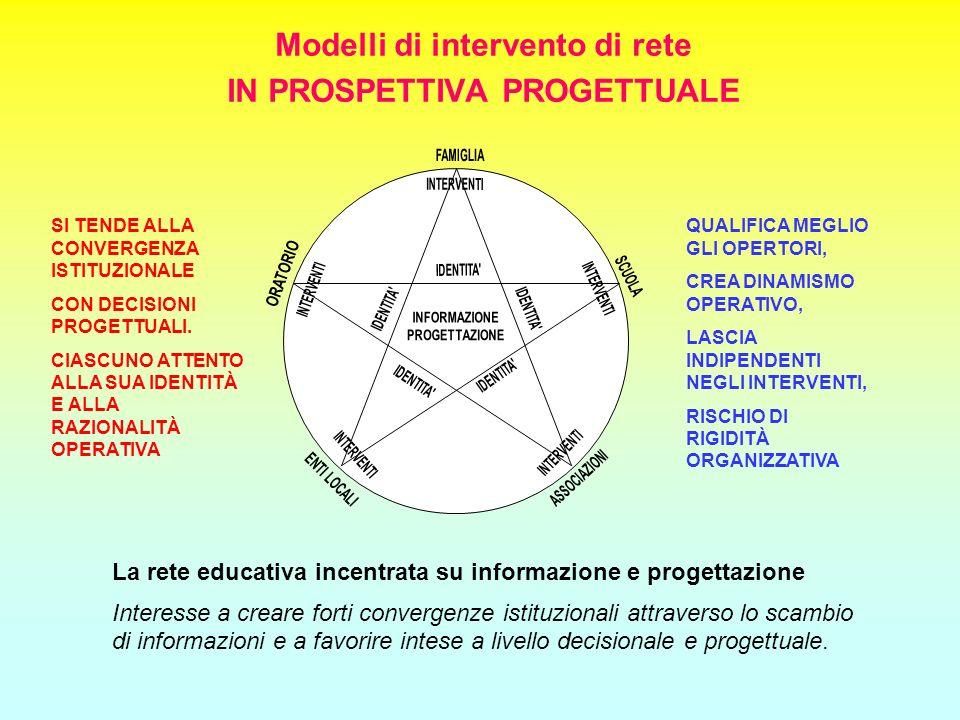 Modelli di intervento di rete IN PROSPETTIVA PROGETTUALE La rete educativa incentrata su informazione e progettazione Interesse a creare forti converg