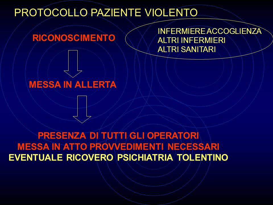 PROTOCOLLO PAZIENTE VIOLENTO RICONOSCIMENTO INFERMIERE ACCOGLIENZA ALTRI INFERMIERI ALTRI SANITARI MESSA IN ALLERTA PRESENZA DI TUTTI GLI OPERATORI ME
