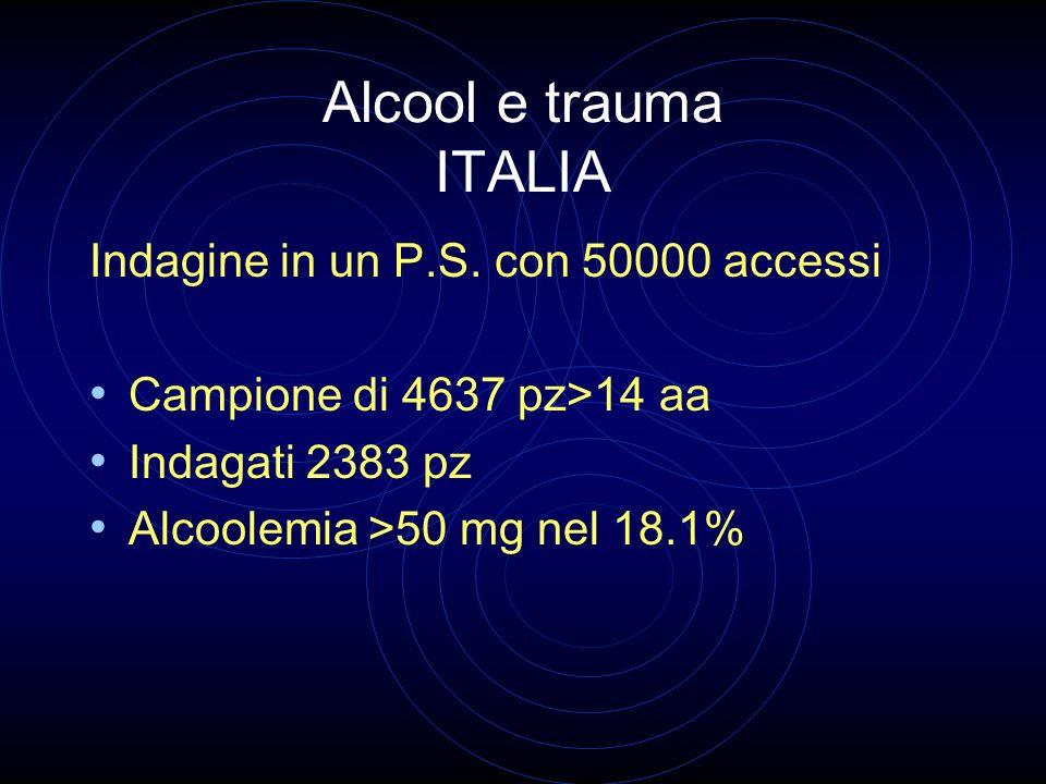 Alcool e trauma ITALIA Indagine in un P.S. con 50000 accessi Campione di 4637 pz>14 aa Indagati 2383 pz Alcoolemia >50 mg nel 18.1%