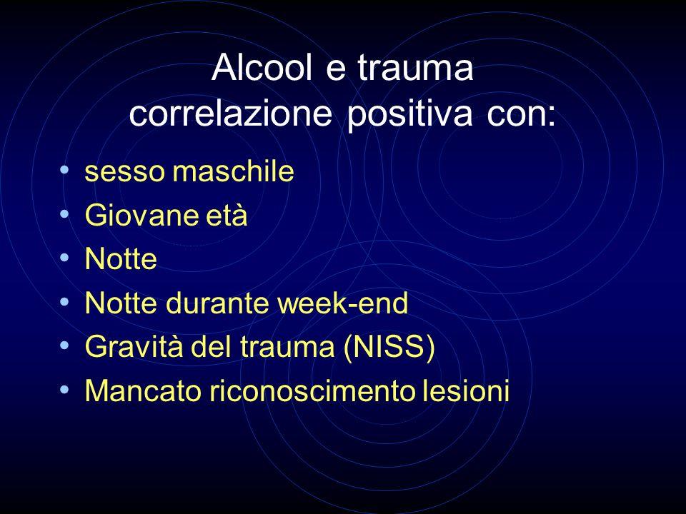 Alcool e trauma correlazione positiva con: sesso maschile Giovane età Notte Notte durante week-end Gravità del trauma (NISS) Mancato riconoscimento le