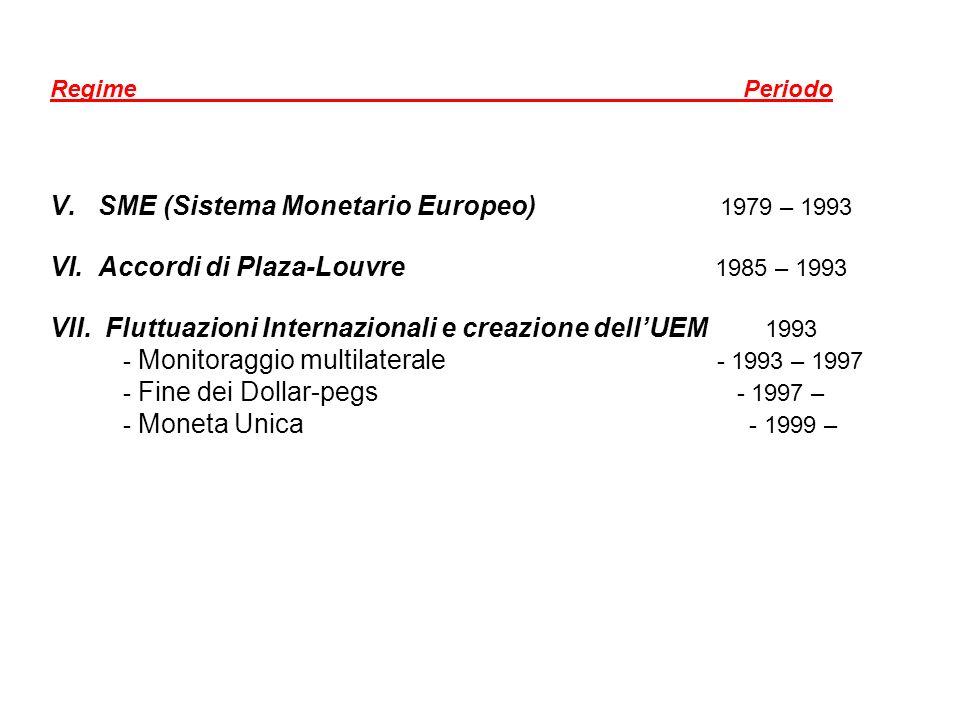 Regime Periodo V.SME (Sistema Monetario Europeo) 1979 – 1993 VI.Accordi di Plaza-Louvre 1985 – 1993 VII. Fluttuazioni Internazionali e creazione dellU