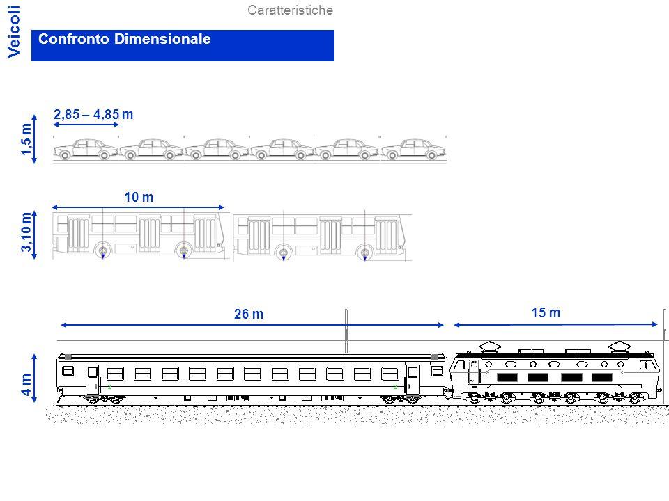 Per autoveicoli a motore isolati (con carico unitario medio trasmesso allarea di appoggio sulla strada < 8 kg/cm 2 ) la massa complessiva a pieno carico non può eccedere: Veicoli Stradali – Motoveicoli 2,5 t – Autoveicoli 18,0 t (due assi) 24,0 t (tre assi) – Rimorchi 6,0 t - 25,2 t (secondo n assi) – Autobus 19,0 t - 24,0 t – Autotreni 24,0 t - 44,0 t – Autoartic.
