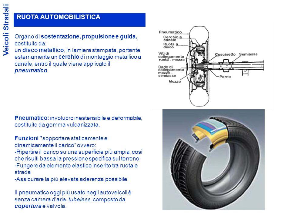1.Resistenza al rotolamento Veicoli Stradali Dovuta alla deformabilità (schiacciamento) delle superfici a contatto (pneumatico-superficie stradale).