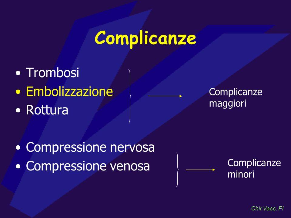 Trombosi Embolizzazione Rottura Compressione nervosa Compressione venosa Complicanze maggiori Complicanze minori Chir.Vasc. FI Complicanze