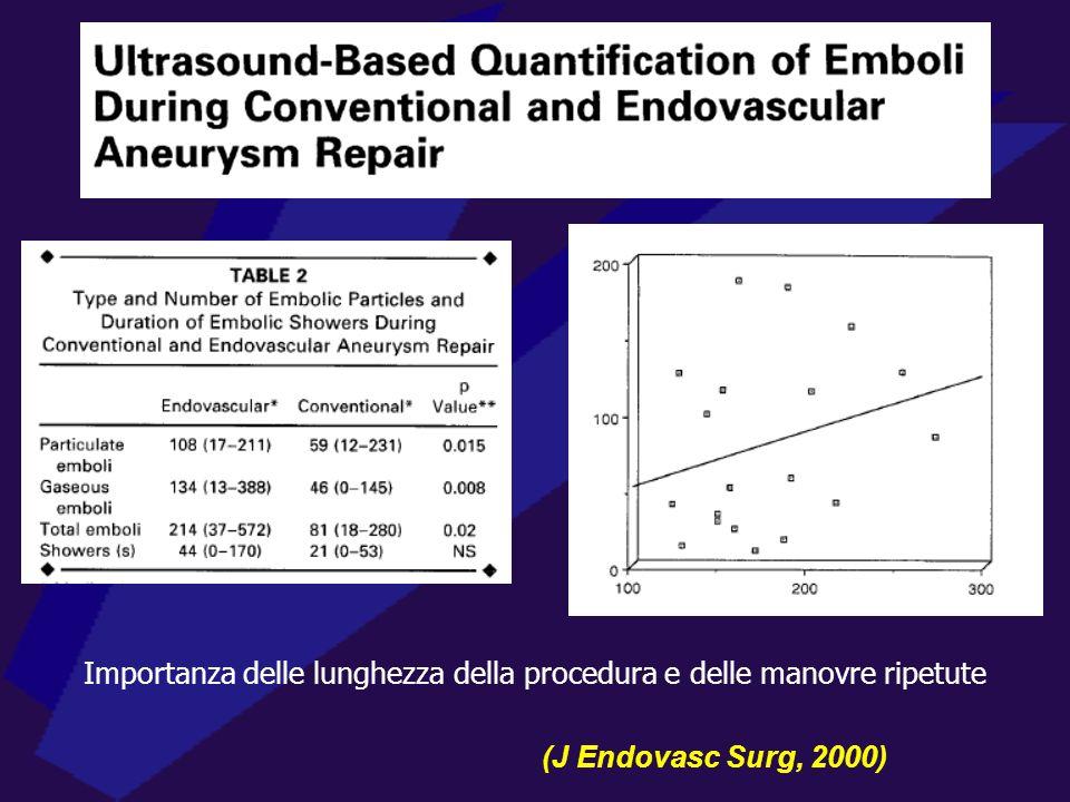 (J Endovasc Surg, 2000) Importanza delle lunghezza della procedura e delle manovre ripetute