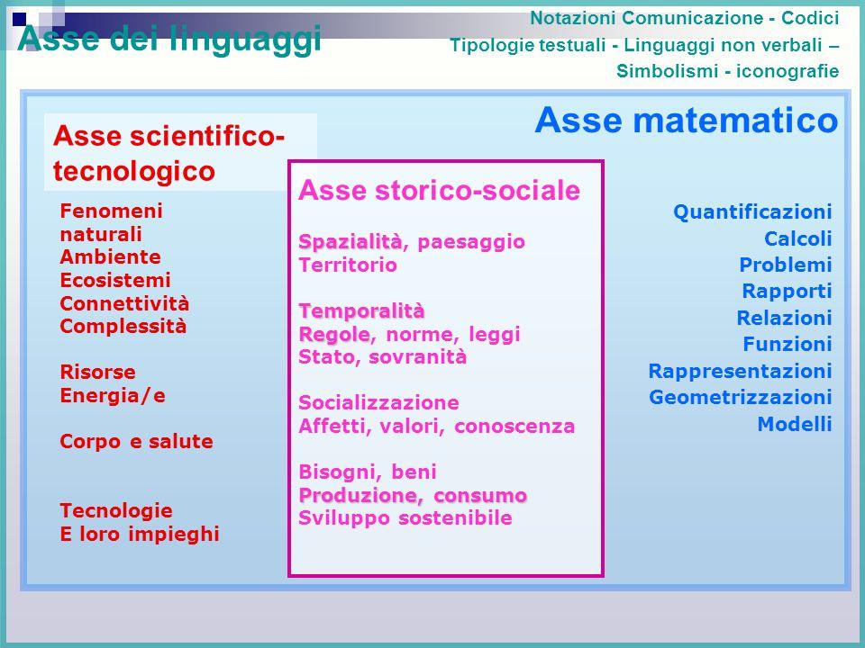 Asse scientifico- tecnologico Notazioni Comunicazione - Codici Tipologie testuali - Linguaggi non verbali – Simbolismi - iconografie Quantificazioni C