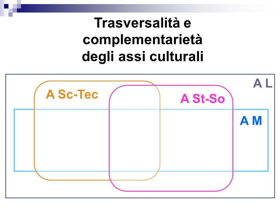 Trasversalità e complementarietà degli assi culturali A L A M A St-So A Sc-Tec