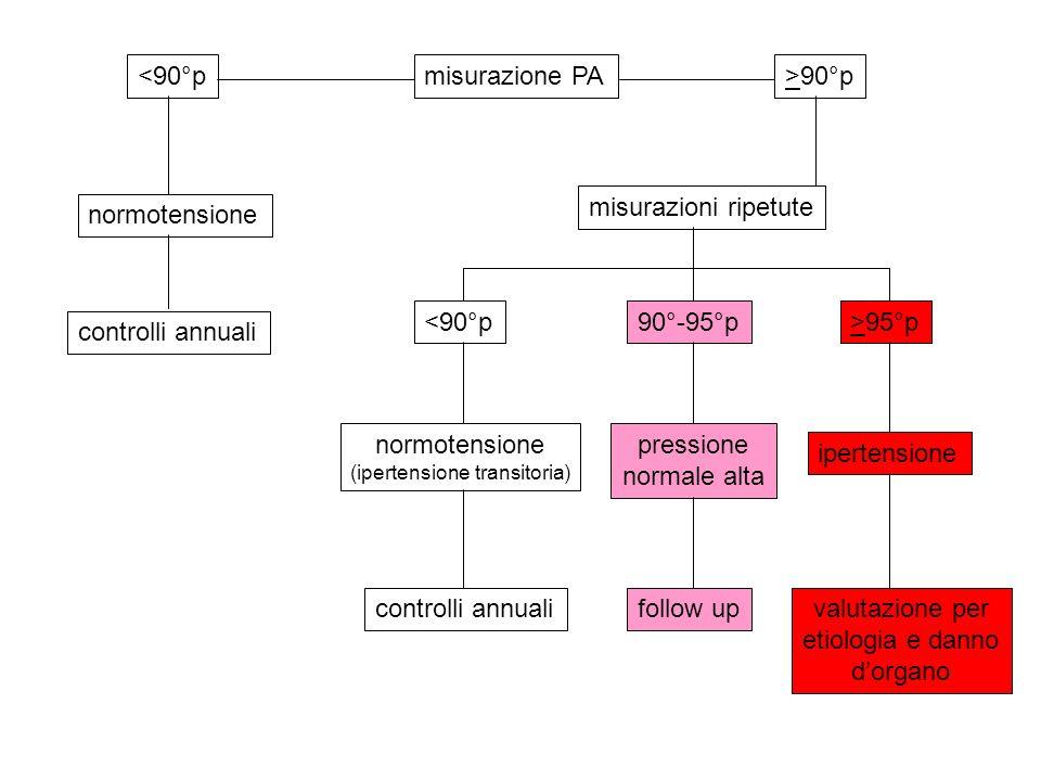 misurazione PA<90°p>90°p normotensione misurazioni ripetute <90°p90°-95°p>95°p normotensione (ipertensione transitoria) pressione normale alta iperten