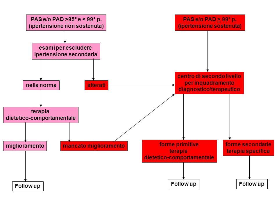 PAS e/o PAD >95° e < 99° p. (ipertensione non sostenuta) PAS e/o PAD > 99° p. (ipertensione sostenuta) esami per escludere ipertensione secondaria nel