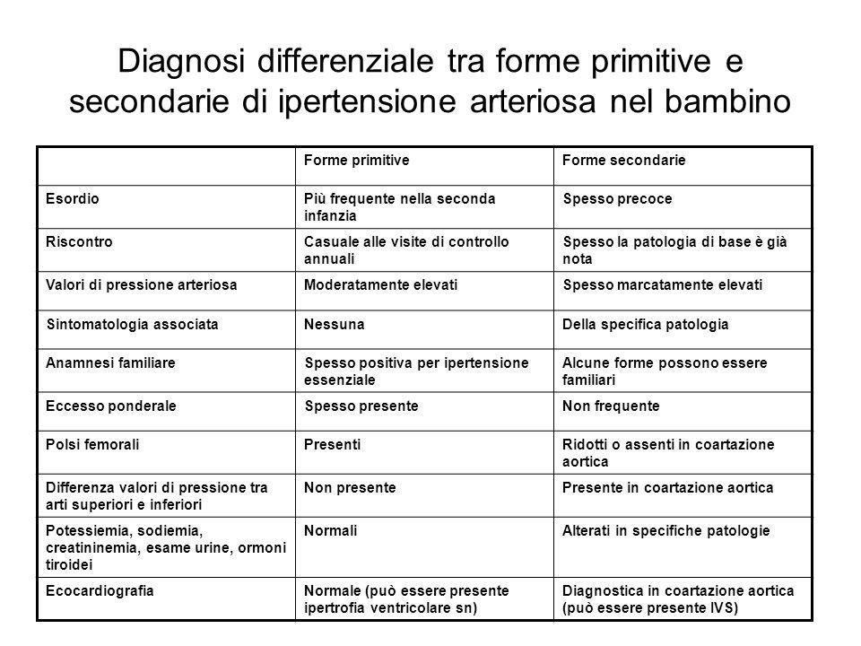 Diagnosi differenziale tra forme primitive e secondarie di ipertensione arteriosa nel bambino Forme primitiveForme secondarie EsordioPiù frequente nel