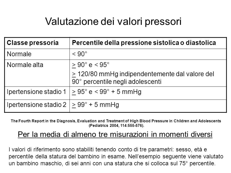 Classe pressoriaPercentile della pressione sistolica o diastolica Normale< 90° Normale alta> 90° e < 95° > 120/80 mmHg indipendentemente dal valore de
