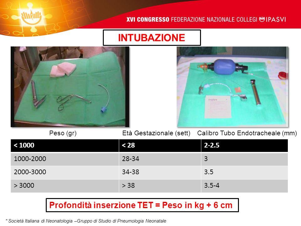< 1000< 282-2.5 1000-200028-343 2000-300034-383.5 > 3000> 383.5-4 Peso (gr) Età Gestazionale (sett)Calibro Tubo Endotracheale (mm) Profondità inserzio