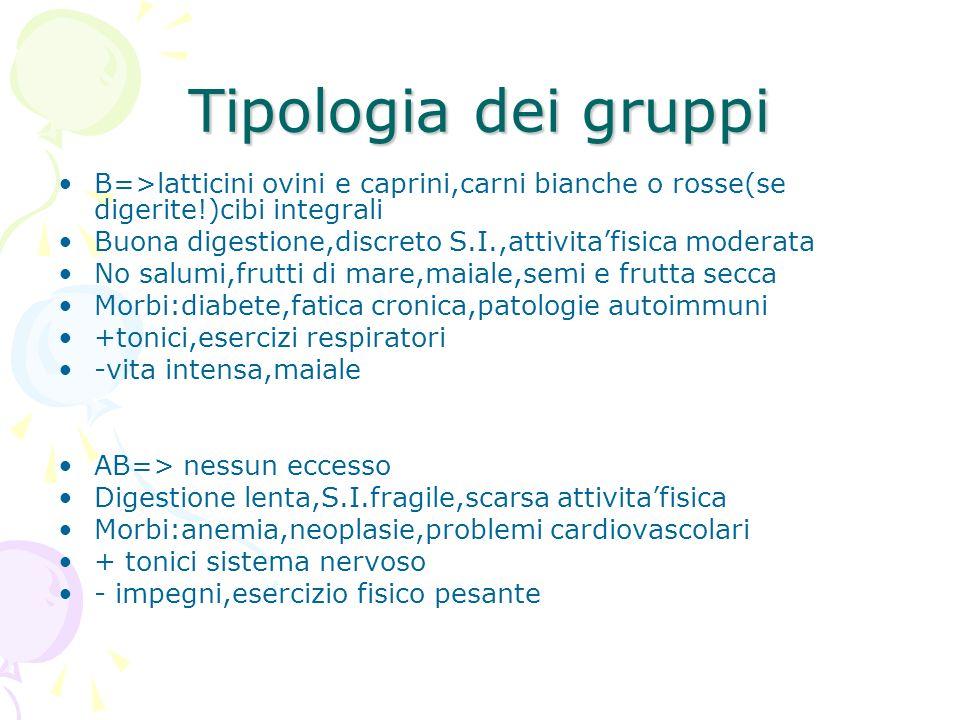 Tipologia dei gruppi B=>latticini ovini e caprini,carni bianche o rosse(se digerite!)cibi integrali Buona digestione,discreto S.I.,attivitafisica mode